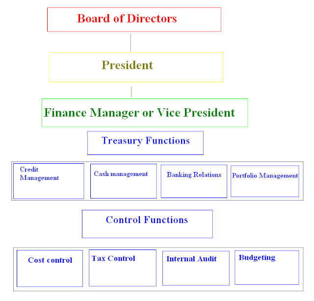 Finance Department: Place Of Financial Management In Organization Structure