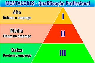 Montadores quanto á qualificação Profissional