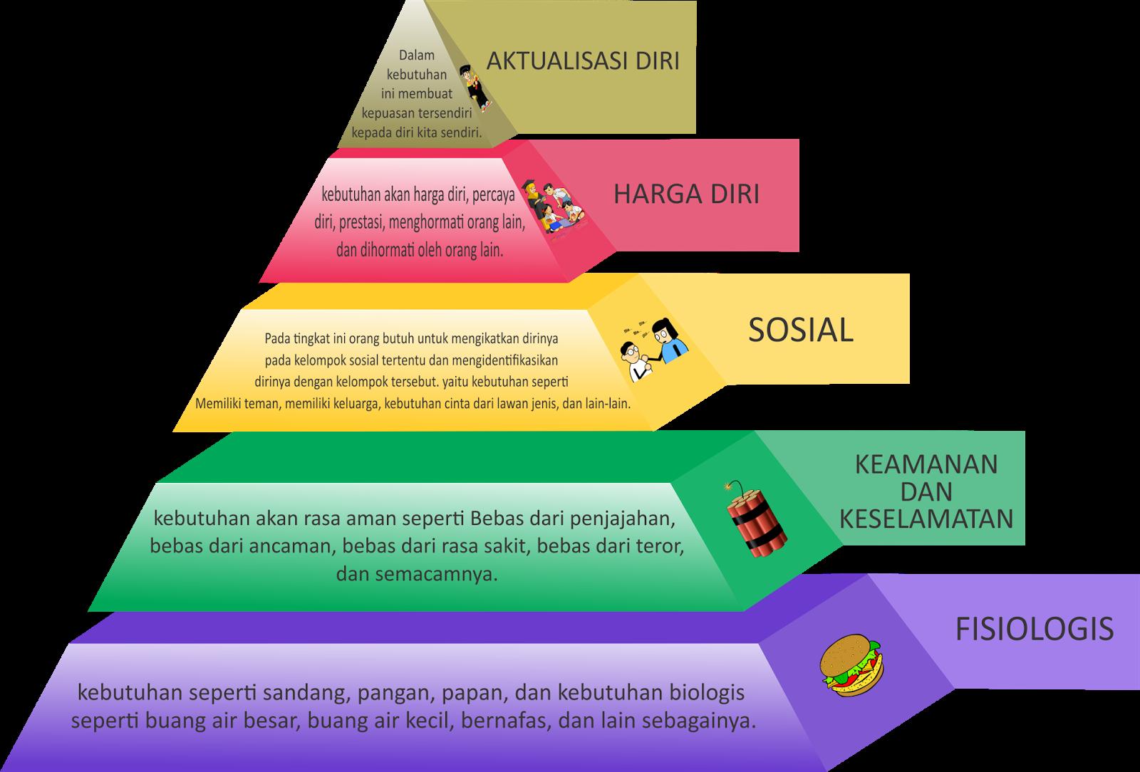 Winda salsabila teori hierarki kebutuhan maslow diagram maslow ccuart Images