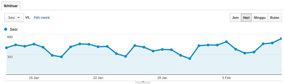 contoh grafik google analytics