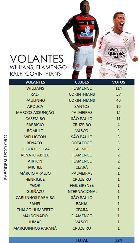 Resultado da enquete, DUPLA DE VOLANTES da Seleção do Campeonato Brasileiro primeiro turno