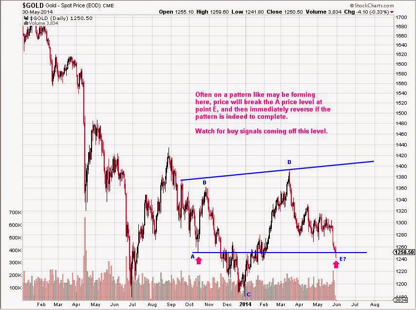 gold completing a price pattern