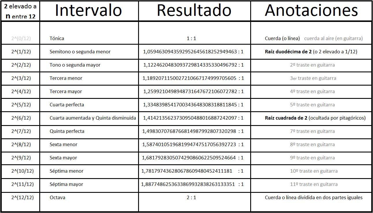 tabla-de-intervalos-dos-elevado-a-n-entre-doce