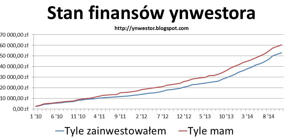 wykres inwestycyjny listopad 2014