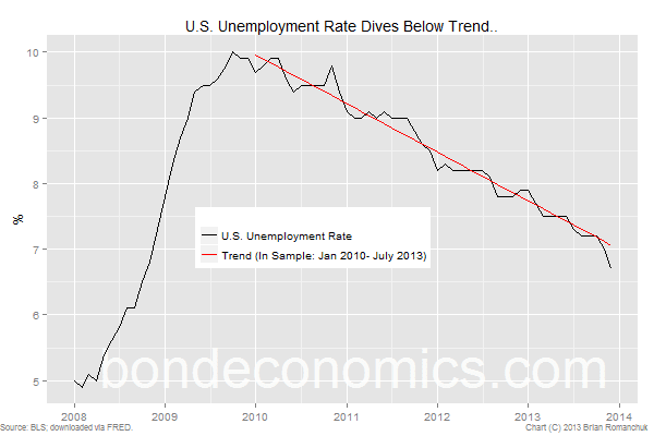 Chart: U.S. Unemployment Rate Dives Below Trend...