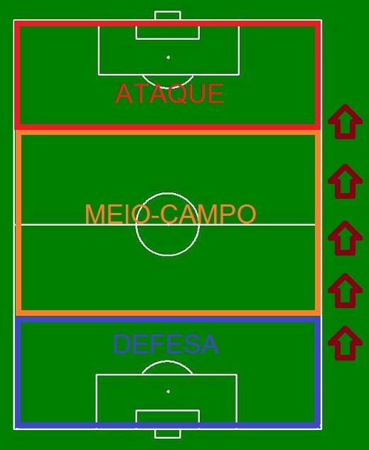 Campo de futebol dividido em setores. Defesa, meio e ataque