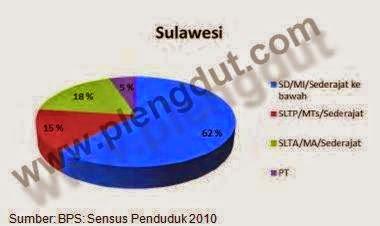 Tabel pertumbuhan pendidikan di Pulau Sulawesi