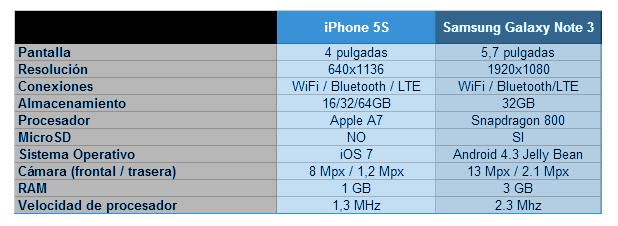 Comparison: IPhone 5S vs Samsung Galaxy Note 3
