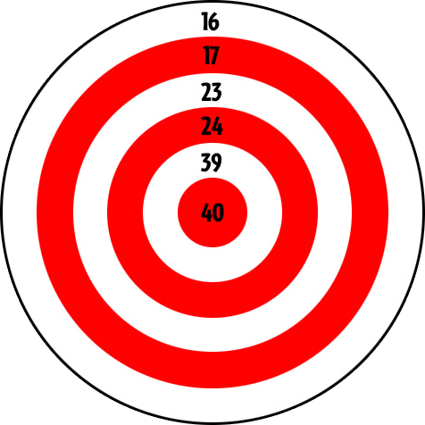... 40. How can you score exactly 100 points, by shooting at the target