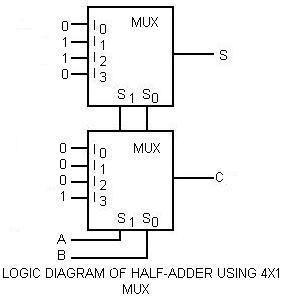 LOGIC DIAGRAM OF HALF ADDER USING 2X1 MUX