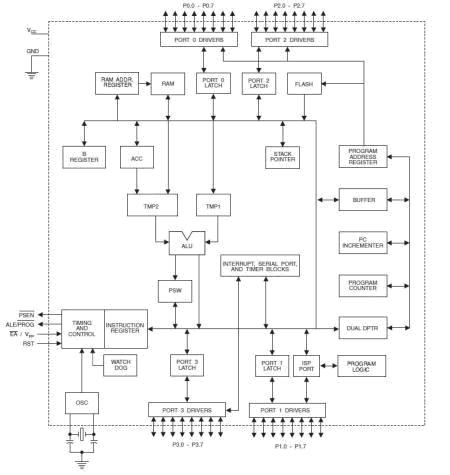 Mikrokontroler mikroprosesor dan mikrokomputer gambar diatas adalah blok diagram dari mikrokontroler at89s51 dari gambar diatas terlihat bahwa ketiga bagian utama dari sistem mikrokomputer sudah ccuart Gallery