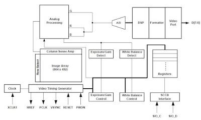 OV7660 30W    Pixel    Camera Module  electronic module