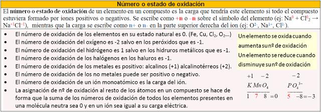 Flipped Química: Recursos: Número de oxidación y ajuste de ...