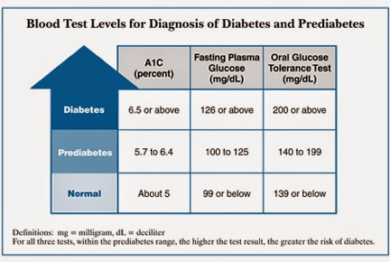 glucose test during pregnancy normal range