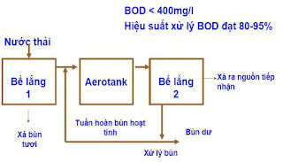 quy trình Bể Aerotank truyền thống