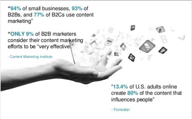 Berapa efektifkah konten Marketing