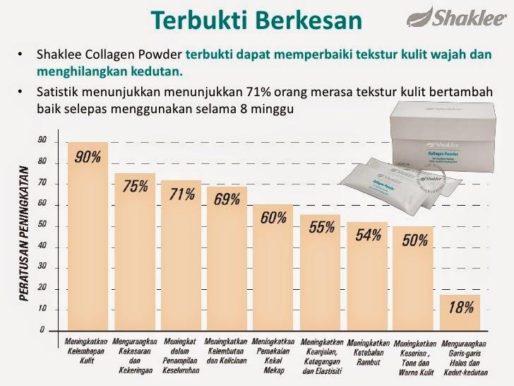 stastik ujian klinikal shaklee collagen powder