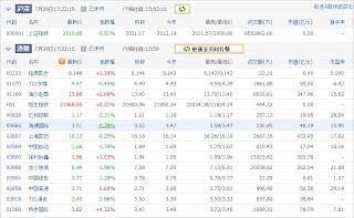 中国株コバンザメ投資ウォッチ銘柄watch20130726