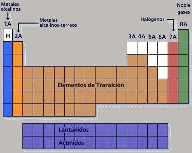 Quimica disposicion de los elementos de la tabla periodica disposicion de los elementos de la tabla periodica metales alcalinos urtaz Gallery