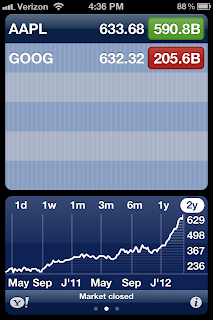 Apple Stock value higher than google