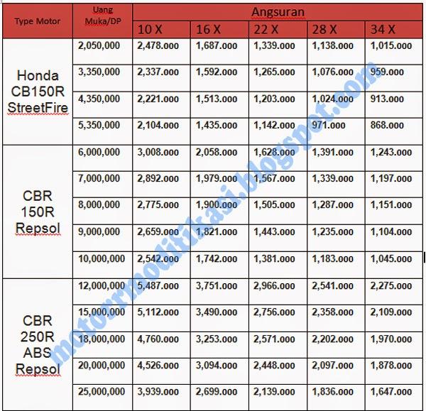 Angsuran Harga Kredit Motor Honda Vario 110 Fi dan Vario Techno 125 ...