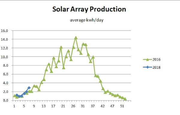 Solar Production 2016 and 2018