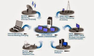 http://2.bp.blogspot.com/-xWLNYNBw3mU/UkK5_CGqHsI/AAAAAAAAUAM/OfVS4NJEBK4/s1600/diagram-monitoring-komunikasi-gamma.jpg