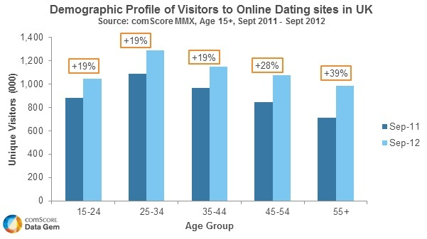 On Dating Of Online Users Sites Number