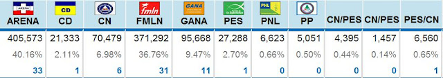 Vorläufiges Wahlergebnis, nach Angaben des Obersten Wahlgerichts (TSE)