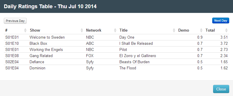 Final Adjusted TV Ratings for Thursday 10th July 2014