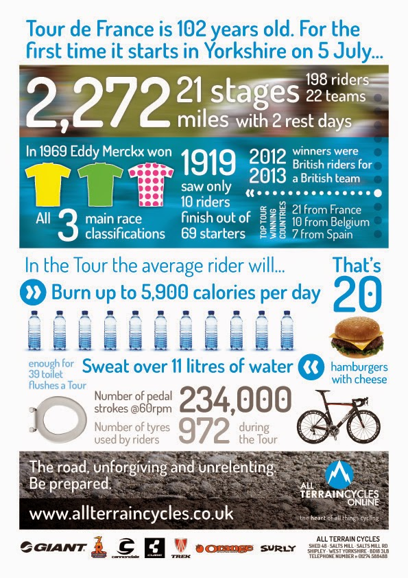 All Terrain Cycles: Tour de France facts and figures