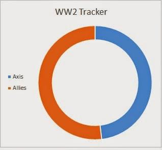 World War 2 Gaming