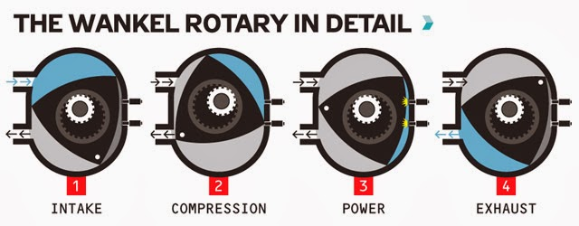 How Mazda Rotary Engine Works on 1991 Buick Regal Wiring Diagram