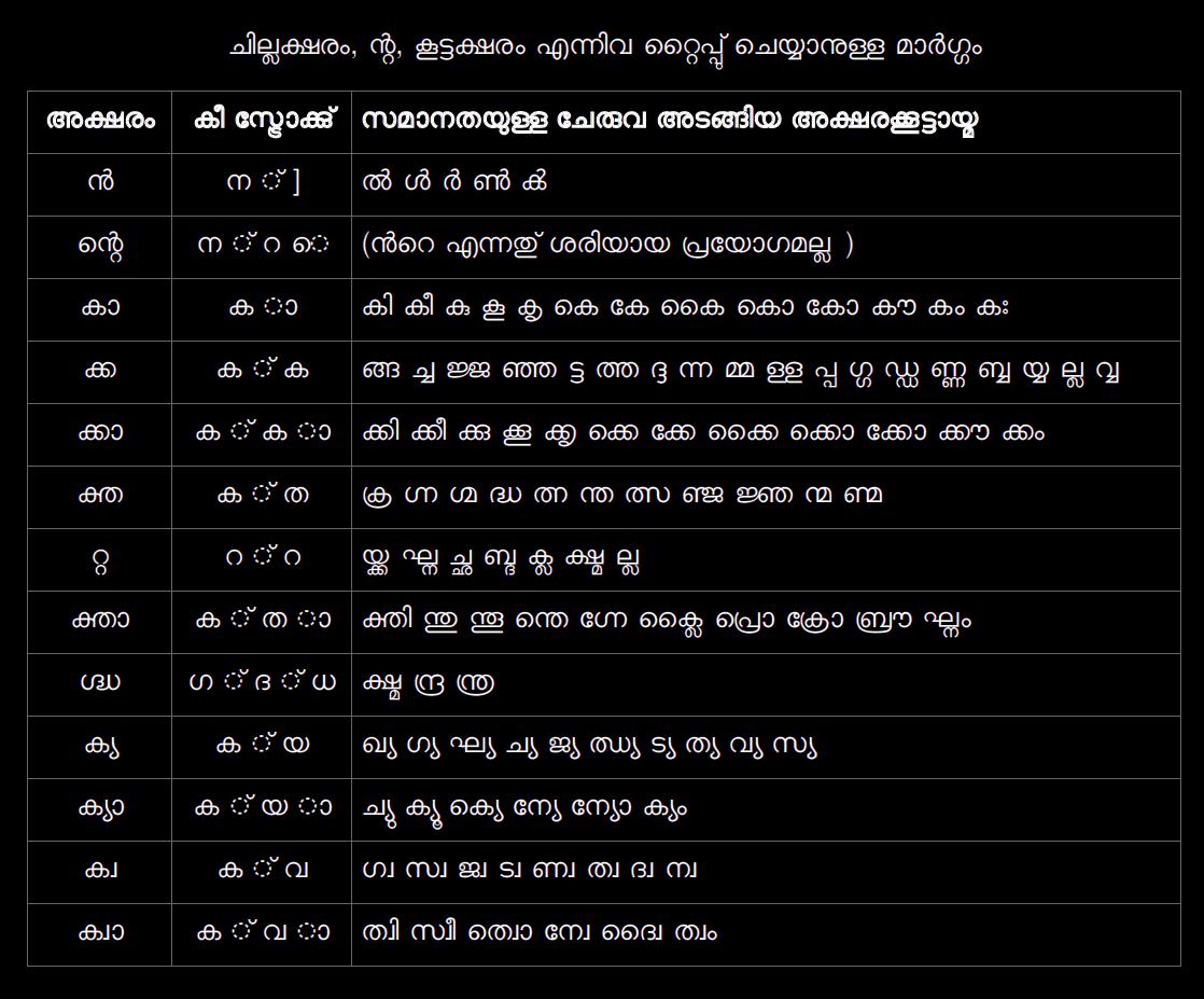 Malayalam Love Letter Photos