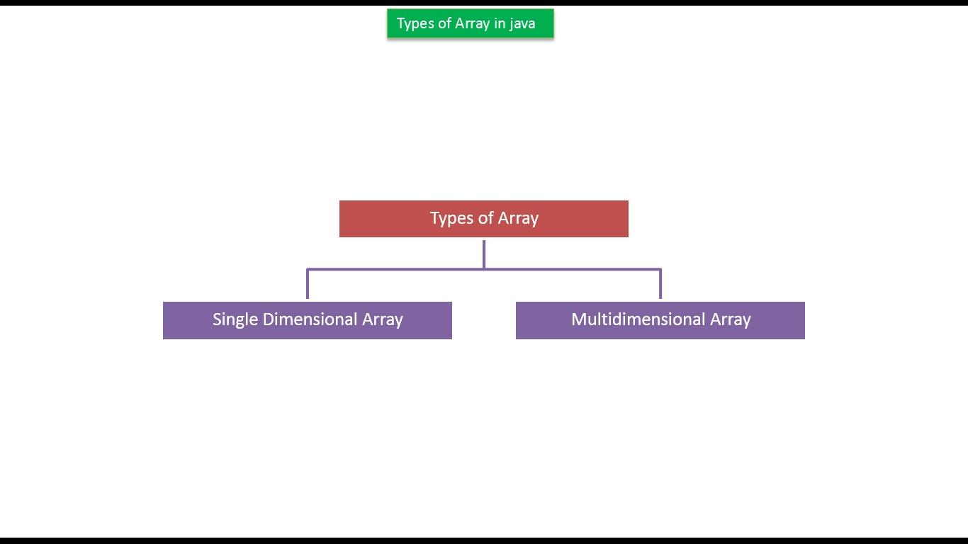 how to create a array java