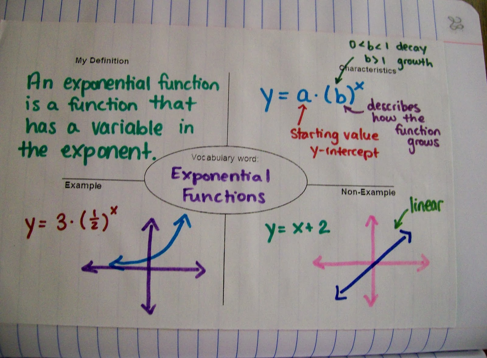 Math   Love  Algebra 2 INB Pages  Exponential Functions