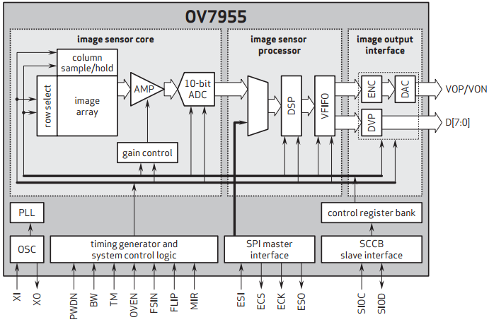 OV7955+Block+Diagram kazuma meerkat wiring diagram wiring diagram shrutiradio  at crackthecode.co