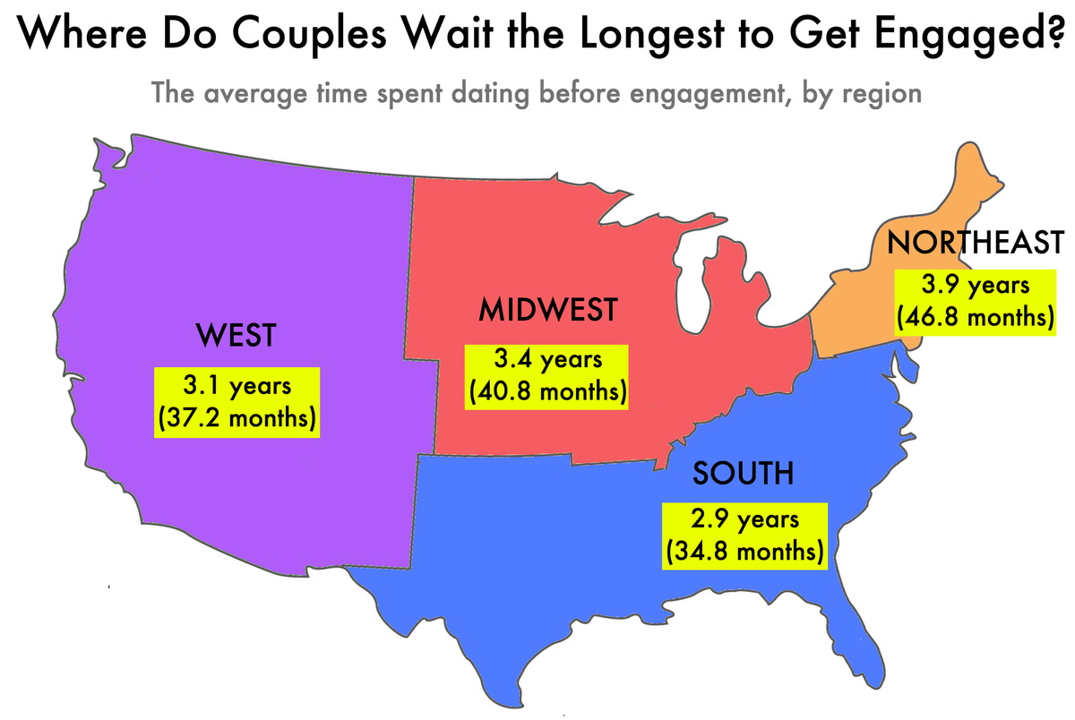Average amount of time dating before engagement