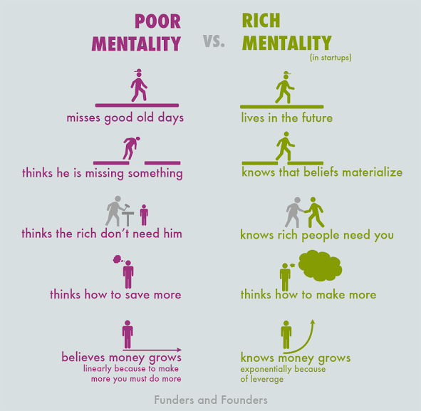 How to succeed in your new business ventures? Always remember to have rich mentality!