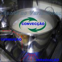 Mecanismos de Transmissão de Calor: Condução, Convecção e Irradiação