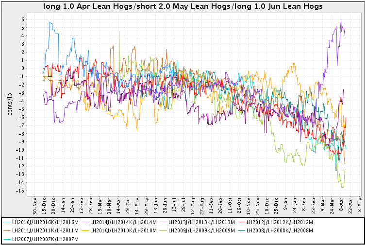 Trading Seasonal Butterfly Lean Hogs Futures