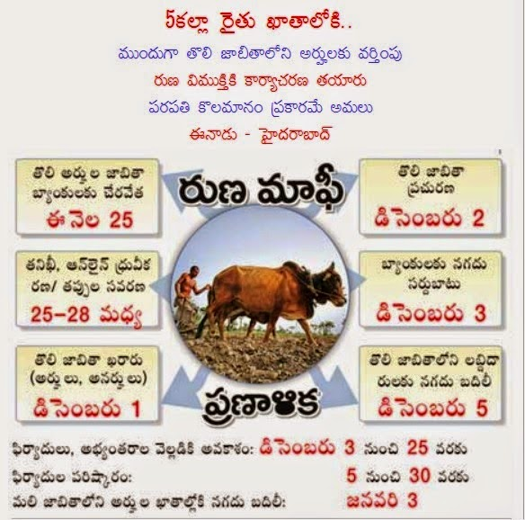 AP Loan Waiver Final First Eligible List Send Banks Today 25 Nov 2014