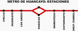 Estaciones de la Línea 1
