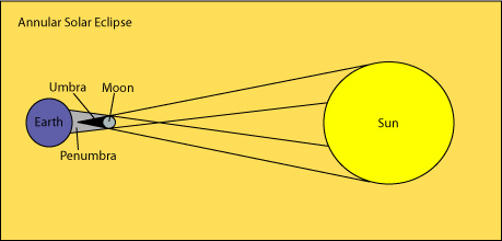 Computer technology solar eclipse diagram solar eclipse diagram ccuart Images