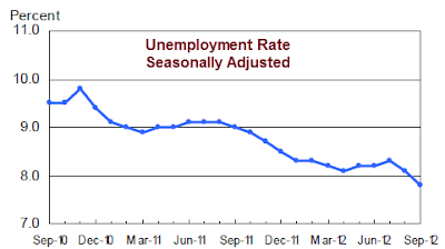 nonfarm-payroll-2012-09A Unemployment Rate 7.8%- The Web's Most Complete Report