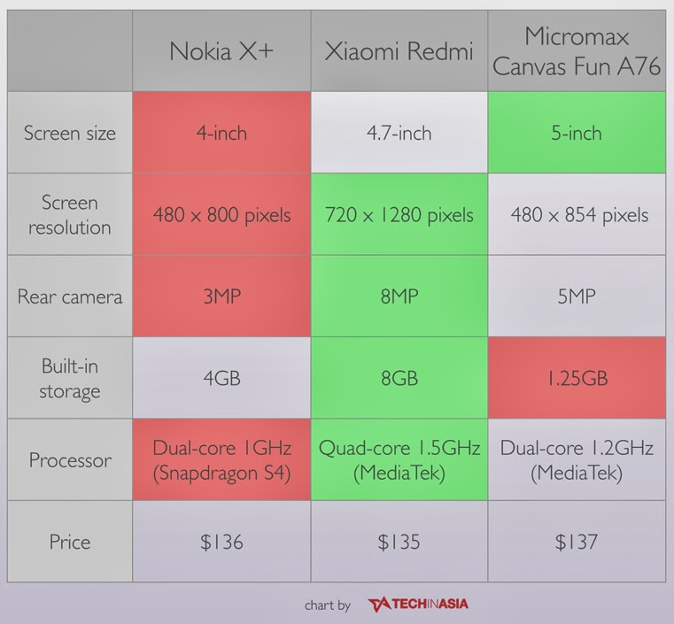Perbandingan Nokia X+ dengan Xiaomi Redmi serta Micromax Canvas Fun A76