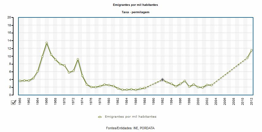 numeros emigração portugal