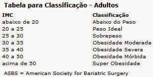 IMC - Tabela para Classificação