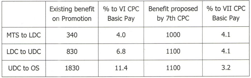 7cpc_INDWF of the recommendations of 7th Pay Commission
