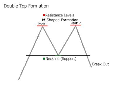 patrón gráfico Doble Techo